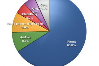 AT&Tが12月に販売したケータイの大半がiPhone