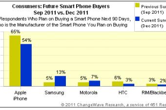 iPhone 4Sの人気が続いている