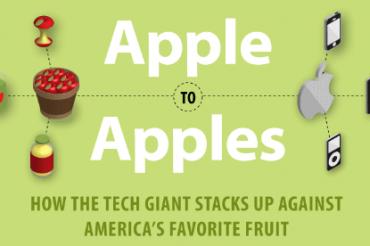 AppleとApplesの比較