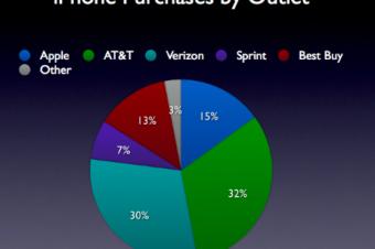 Best BuyがApple並にiPhoneを販売