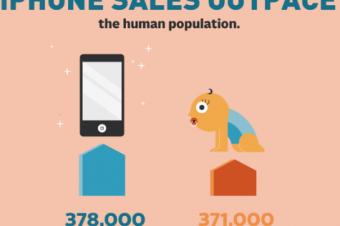 iPhoneが人口を超えた