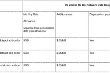 VerizonとSprintがデータ料値上げ