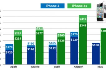 iPhoneの中古市場