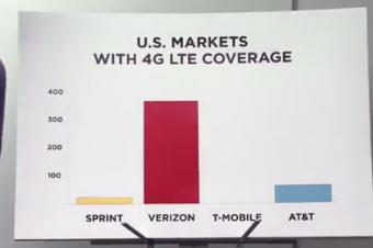 Verizonが4G LTEの4社比較CM