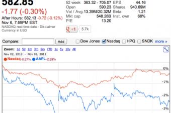 大統領選でAppleの株価が下落