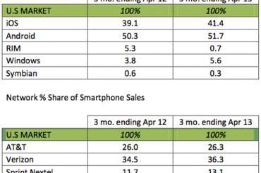スマホ販売でWindows Phoneが健闘