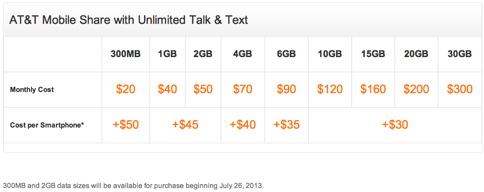 AT&Tがデータシェアプランを拡充