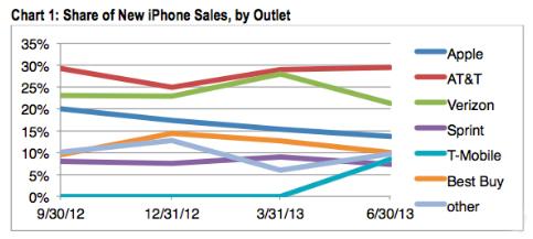 AppleはiPhoneの直営販売を増やしたい