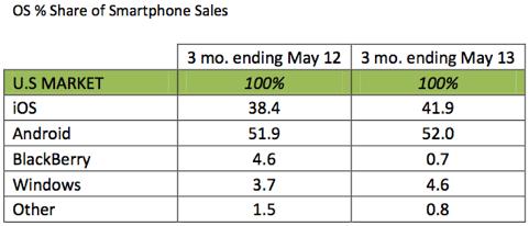 T-MobileがiPhoneのシェア向上に貢献