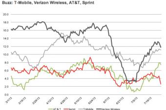 T-Mobileの好感度が上昇
