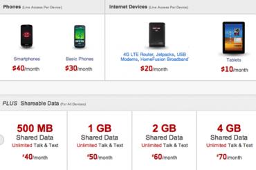 Verizonの500MBプランは不評