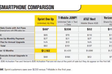 Sprintも早期買替えオプション導入