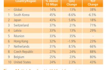 高速インターネットはイマイチ速くない