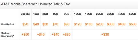 AT&Tが従来型料金プランを廃止