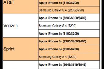 iPhone 5cは意外と売れている