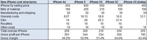 iPhoneの製造原価が上昇