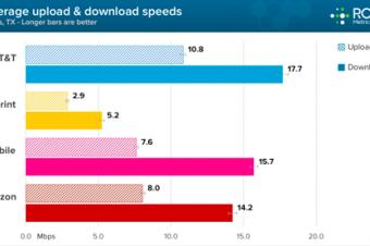 T-Mobileがスピードテストで健闘