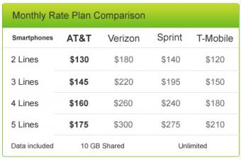 AT&Tがファミリープランを値下げ
