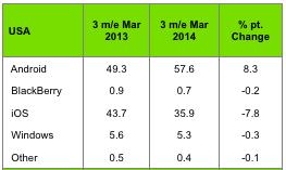 スマホ市場シェアでiPhoneが減少傾向