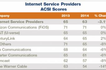 ComcastとTWCが顧客満足度で最下位