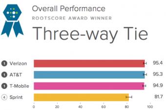 T-Mobileがネットワーク評価でも上位に