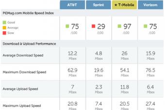 T-Mobileがネットワーク評価でまた好成績