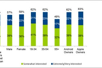 スマホ早期買換えオプションの利用者が増加