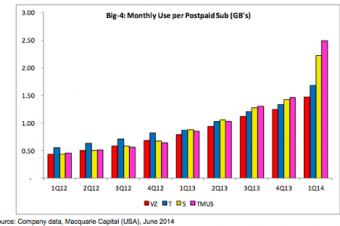 T-MobileとSprintの顧客のデータ使用量が急増
