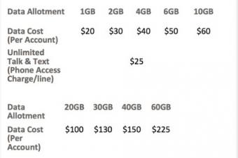 Sprintがデータシェアプランの試行導入