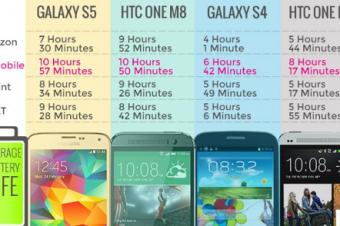 T-Mobileのスマホのバッテリーが一番長持ち