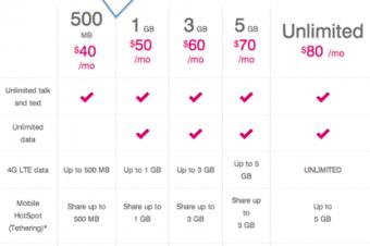 T-Mobileが低額プランにデータ4倍オプションを追加