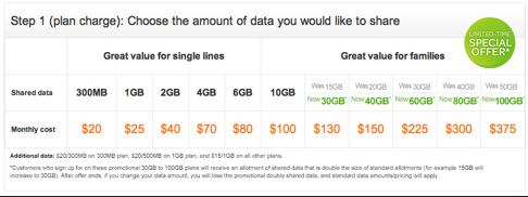 AT&Tが期間限定のデータ倍増プロモーション