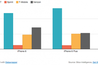 T-MobileがiPhone 6の勝者
