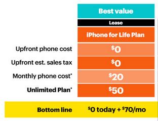 SprintがiPhone 6を月5ドルで貸出し