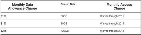 SprintとVerizonがデータ倍増競争に参戦