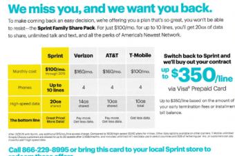 Sprintが「呼び戻し」キャンペーン