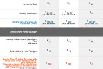 AT&Tが30回払いの「Next 24」を導入