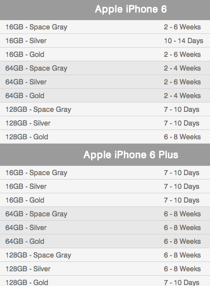 iPhone 6/6 Plusの納期情報(T-MobileのWebサイトより)