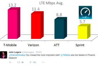 スーパーボウルでT-Mobileが最速かつ最少