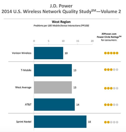 2014年の西地域の調査結果(J.D. Powerの調査レポートより)