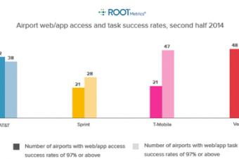 空港のネットワーク品質はVerizonとT-Mobileに軍配