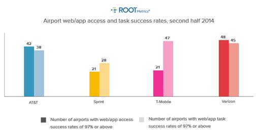 RootMetricsの調査結果より