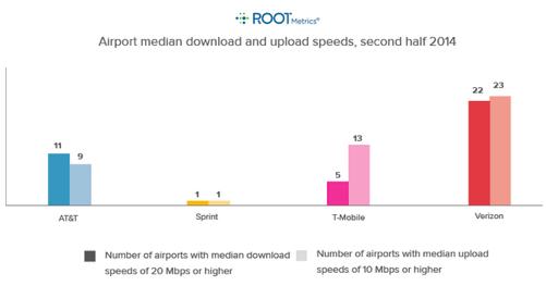 下り速度(左)と上り速度(右)(RootMetricsの調査結果より)
