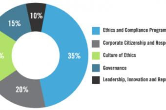 T-Mobileがまた企業倫理でトップ