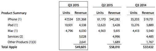 Appleの決算は好調、株価は急落