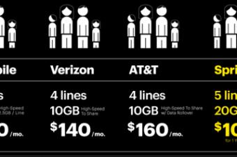 T-Mobileが2回線で月100ドルの新プランを発表