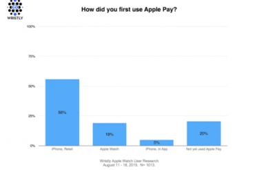 Apple Watchユーザの80%がApple Payを利用