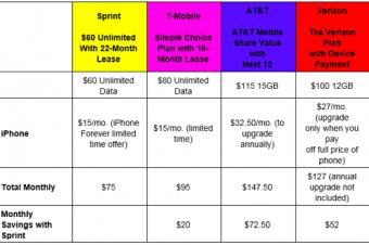 SprintがiPhone 6を月15ドルでリース