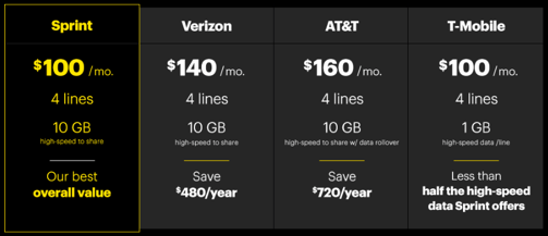 Sprintが4回線で月100ドルの新プラン