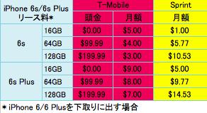iPhone 6sでSprintとT-Mobileが熱い戦い
